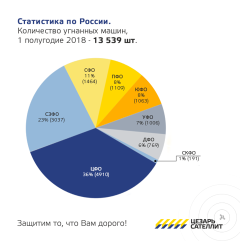 статистика угонов в России 2018