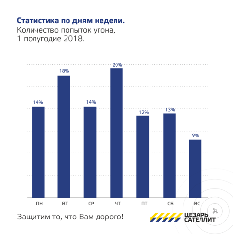 статистика автоугонов по дням недели