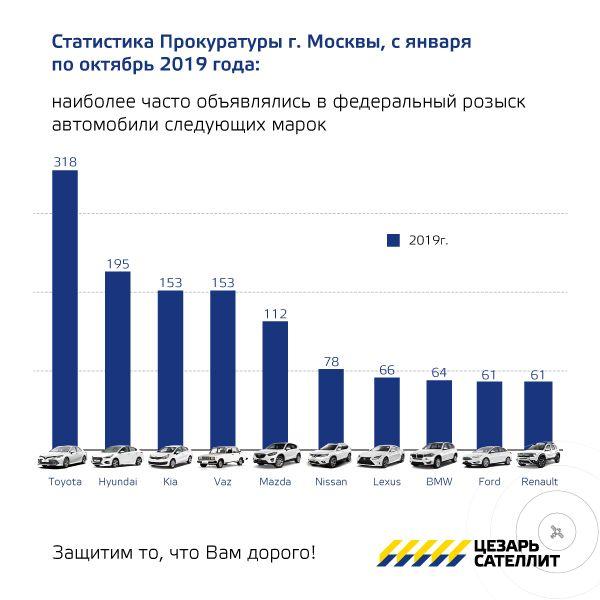 Статистика угонов по маркам 2019